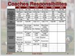 coaches responsibilites