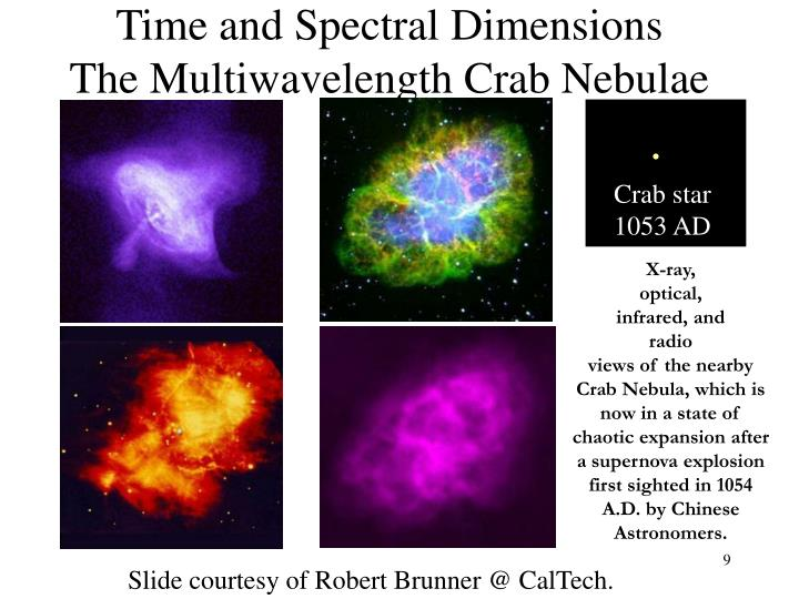Time and Spectral Dimensions