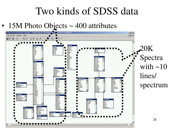 Two kinds of SDSS data