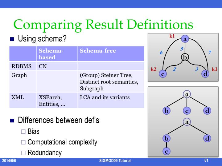 Comparing Result Definitions