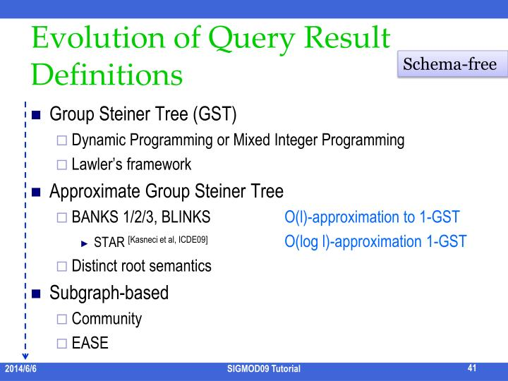 Evolution of Query Result Definitions