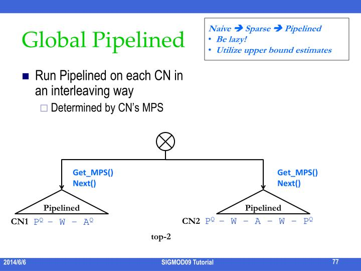 Global Pipelined