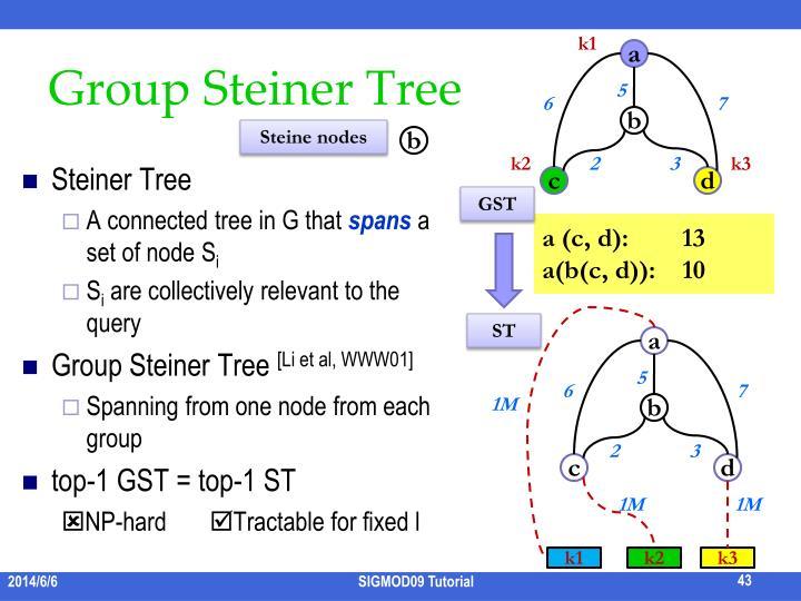 Group Steiner Tree