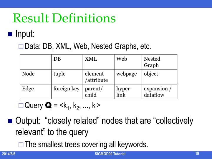 Result Definitions