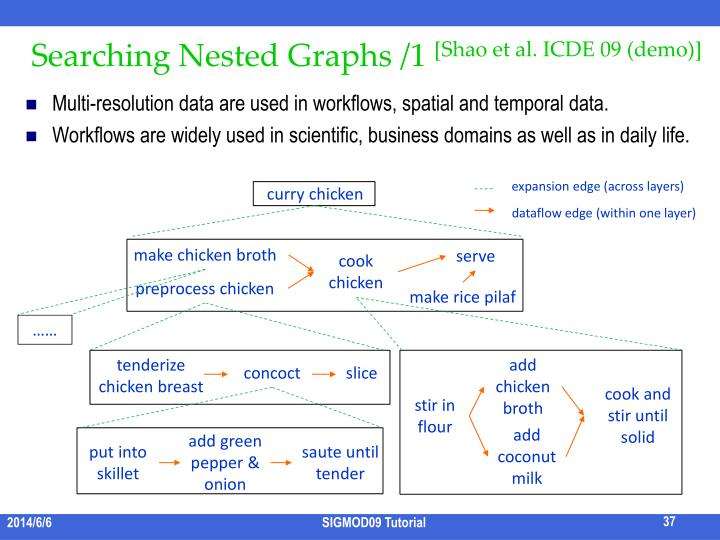 Searching Nested Graphs /1