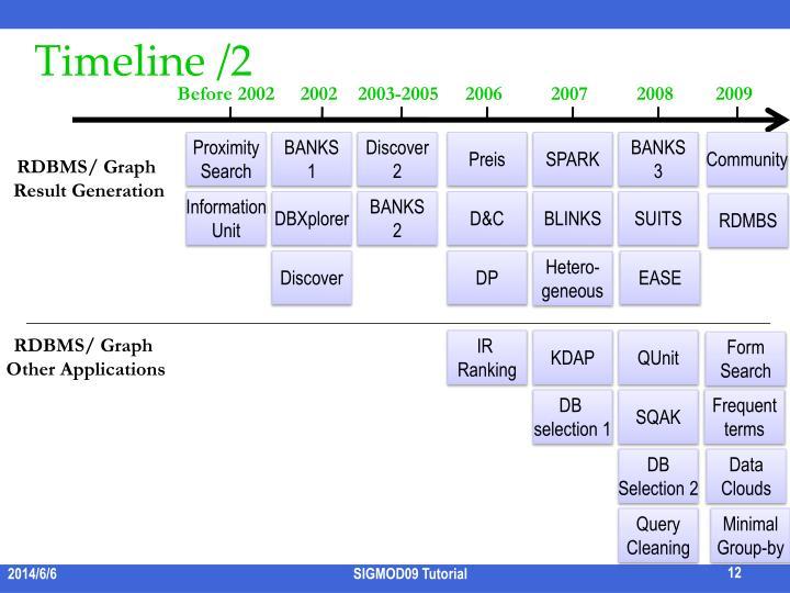 Timeline /2