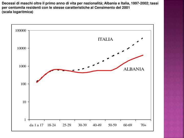 Decessi di maschi oltre il primo anno di vita per nazionalità; Albania e Italia, 1997-2002; tassi per centomila residenti con le stesse caratteristiche al Censimento del 2001