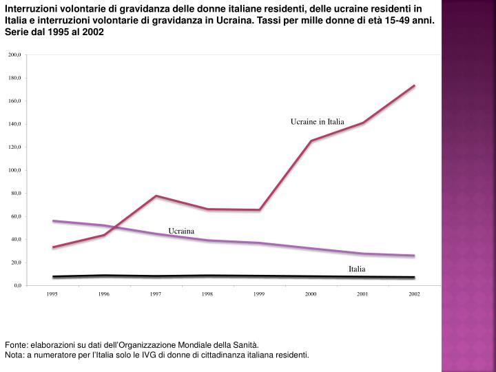 Interruzioni volontarie di gravidanza delle donne italiane residenti, delle ucraine residenti in
