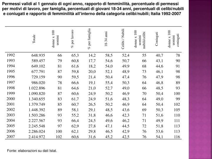 Permessi validi al 1 gennaio di ogni anno, rapporto di femminilità, percentuale di permessi