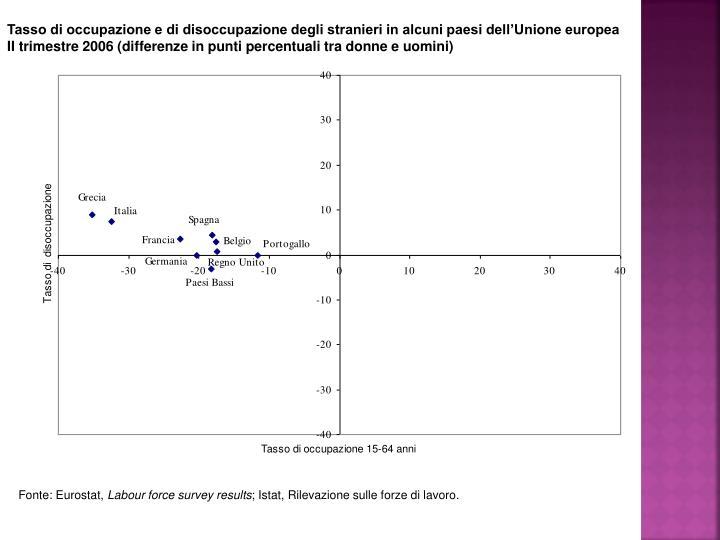 Tasso di occupazione e di disoccupazione degli stranieri in alcuni paesi dell'Unione europea