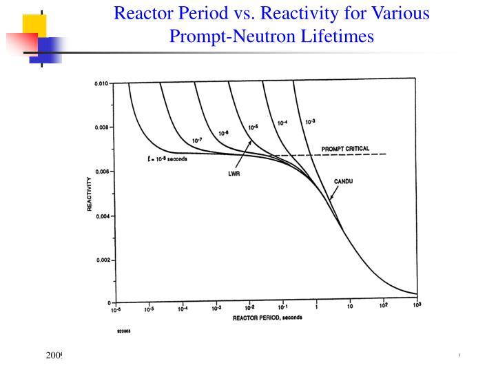 Reactor Period vs. Reactivity for Various