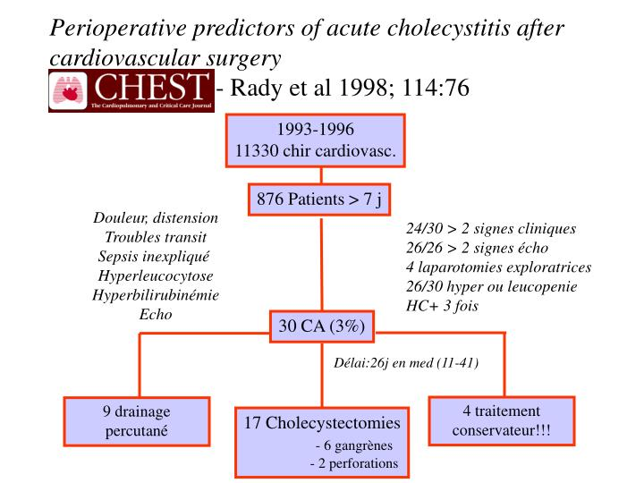 Perioperative predictors of acute cholecystitis after cardiovascular surgery