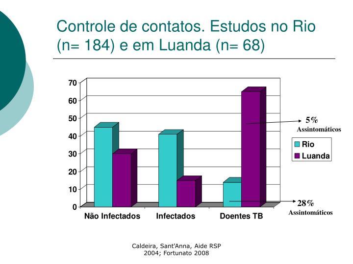 Controle de contatos. Estudos no Rio (n= 184) e em Luanda (n= 68)