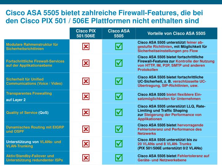 Cisco ASA 5505 bietet zahlreiche Firewall-Features, die bei den Cisco PIX 501 / 506E Plattformen nicht enthalten sind