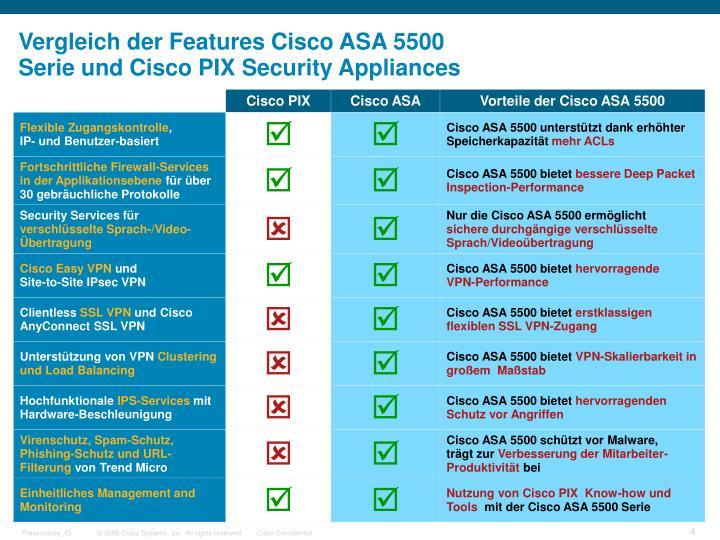 Vergleich der Features Cisco ASA 5500