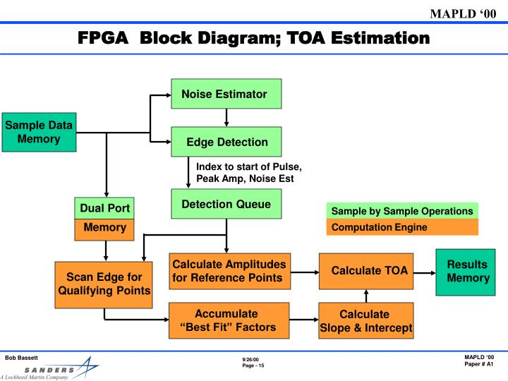 FPGA  Block Diagram; TOA Estimation