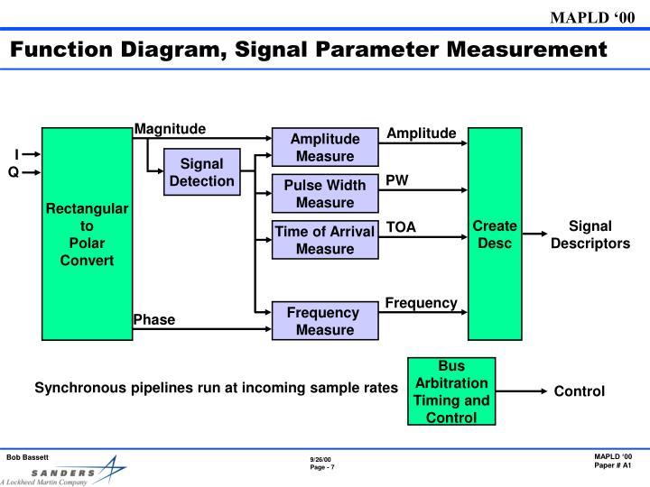 Function Diagram, Signal Parameter Measurement