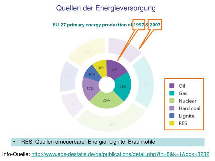 Quellen der Energieversorgung