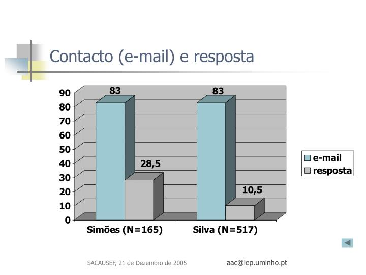 Contacto (e-mail) e resposta