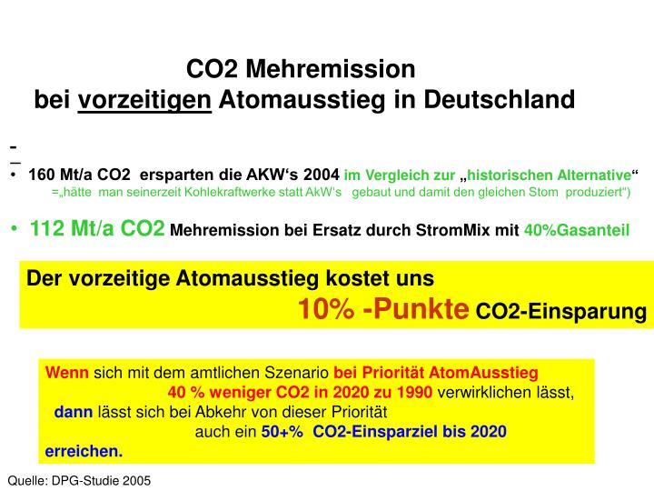 CO2 Mehremission