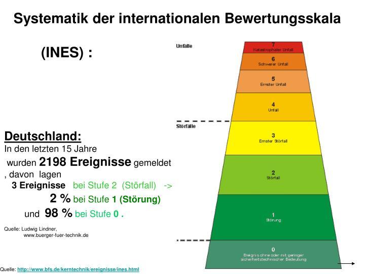 Systematik der internationalen Bewertungsskala