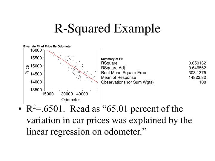 R squared example