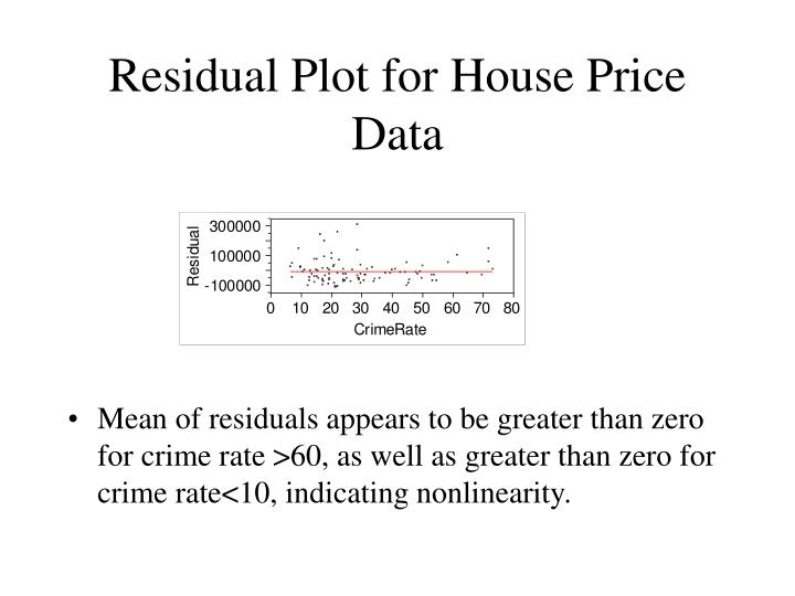 Residual Plot for House Price Data