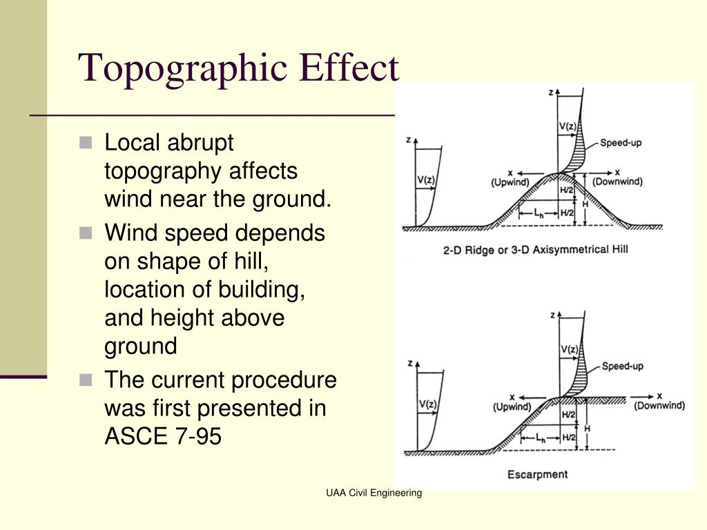 Topographic Effect
