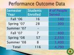 performance outcome data