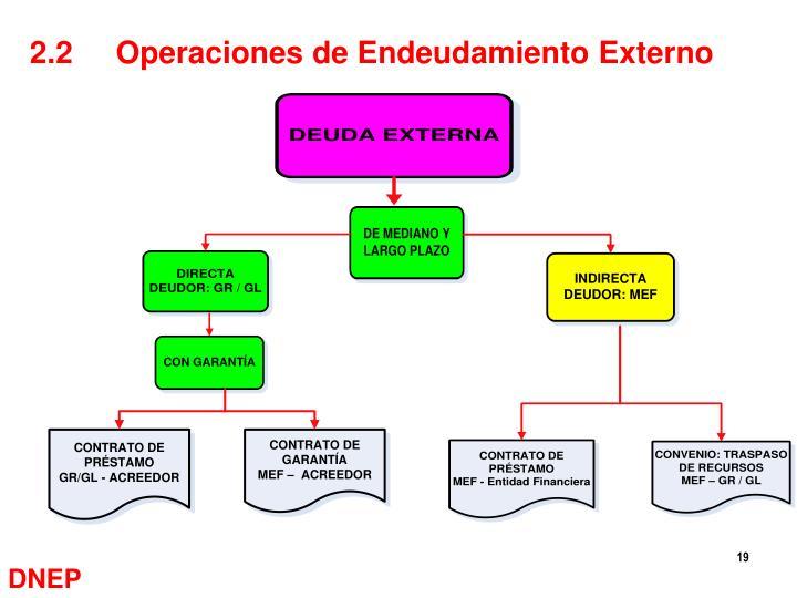 2.2     Operaciones de Endeudamiento Externo