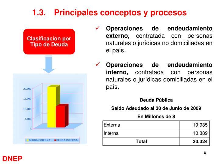 1.3.Principales conceptos y procesos