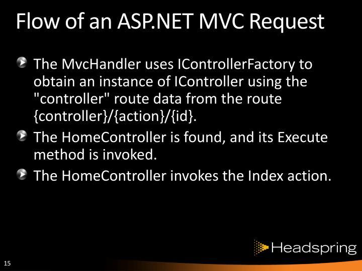 Flow of an ASP.NET MVC Request