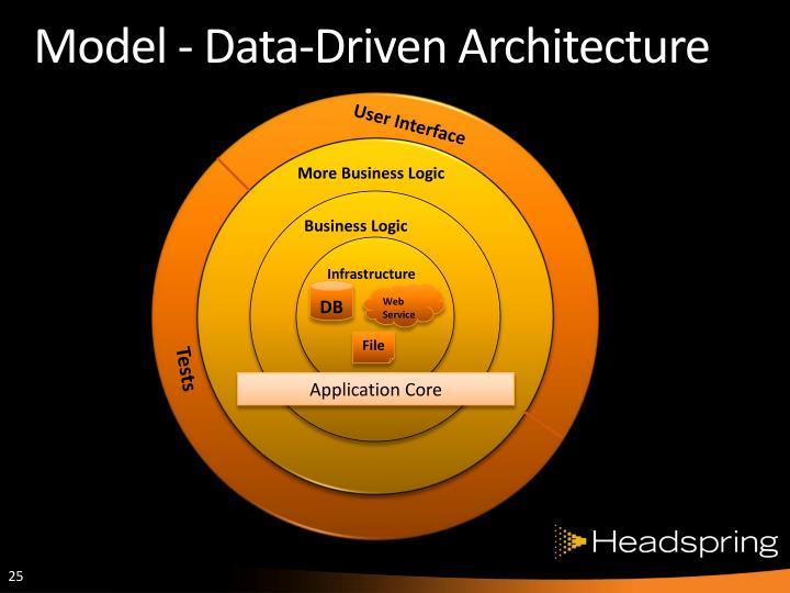 Model - Data-Driven