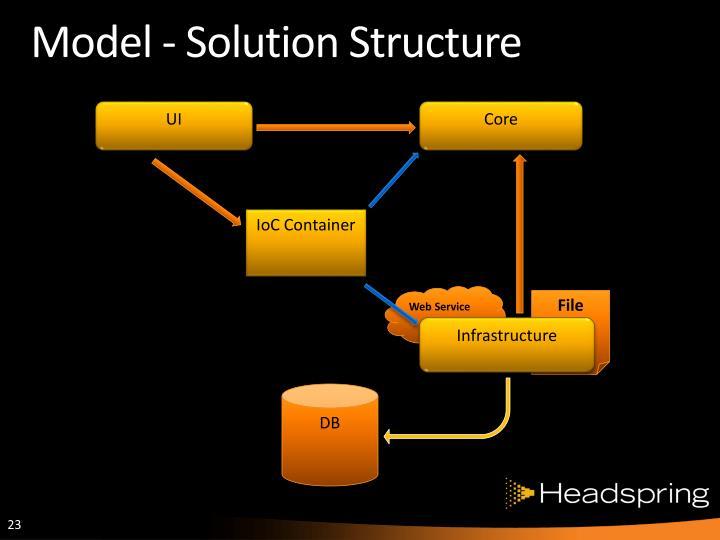 Model - Solution