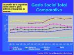 gasto social total comparativo