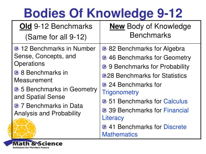Bodies Of Knowledge 9-12