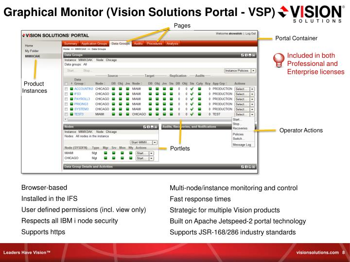 Graphical Monitor (Vision Solutions Portal - VSP)