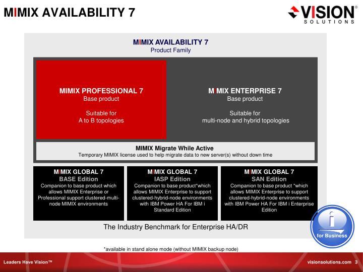 M i mix availability 7