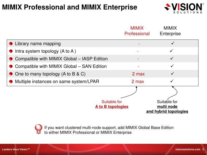MIMIX Professional and MIMIX Enterprise