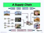 a supply chain