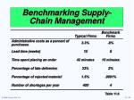 benchmarking supply chain management