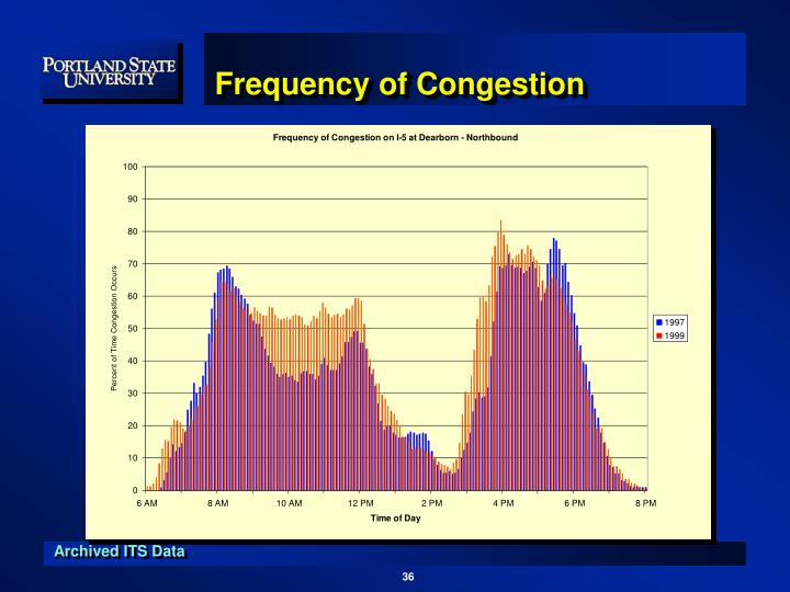Frequency of Congestion