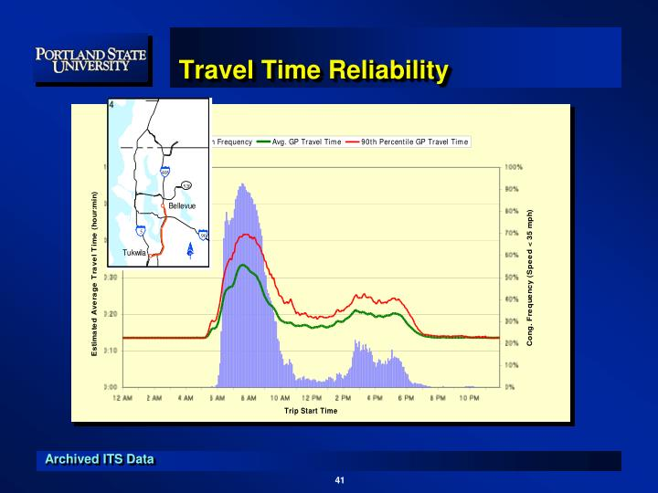 Travel Time Reliability
