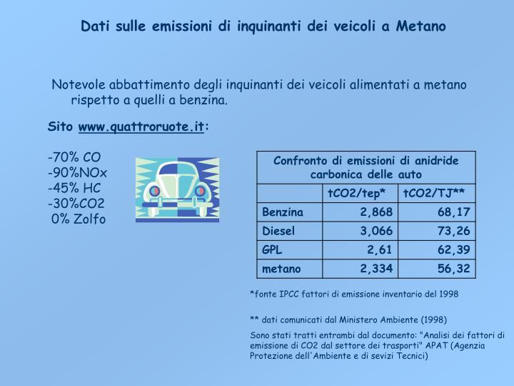 Dati sulle emissioni di inquinanti dei veicoli a Metano