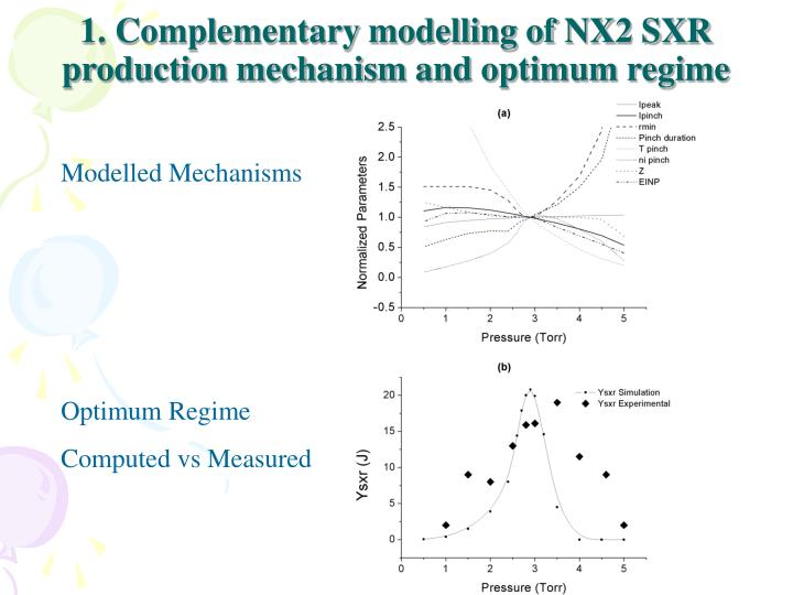 1. Complementary modelling of NX2 SXR production mechanism and optimum regime