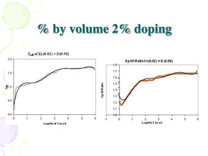 % by volume 2% doping