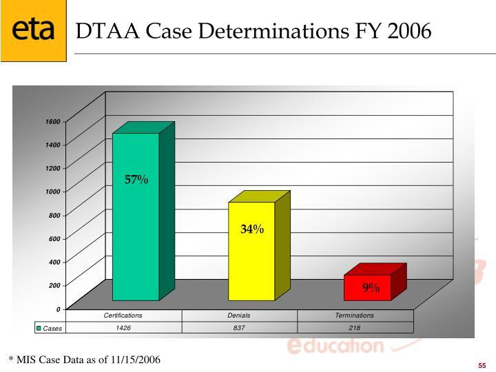 DTAA Case Determinations FY 2006
