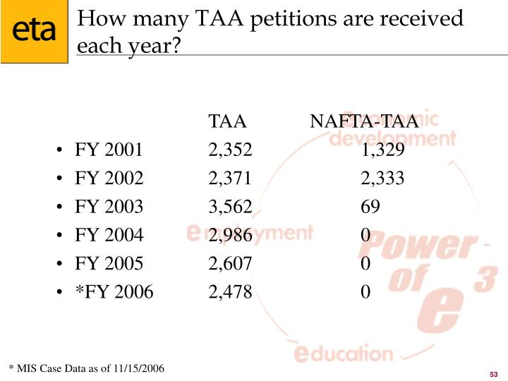 How many TAA petitions are received each year?