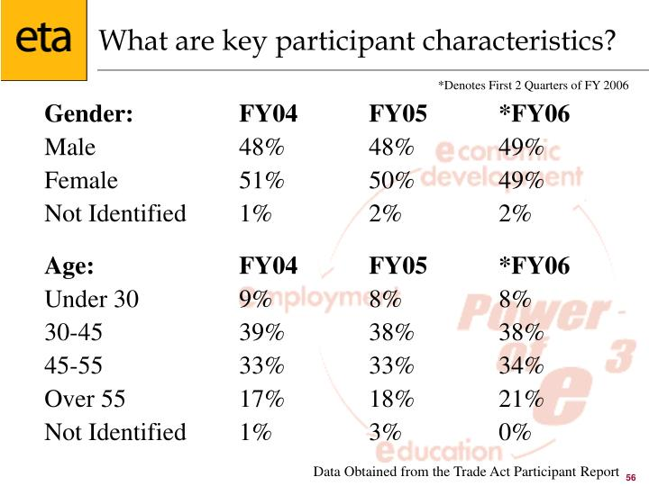 What are key participant characteristics?