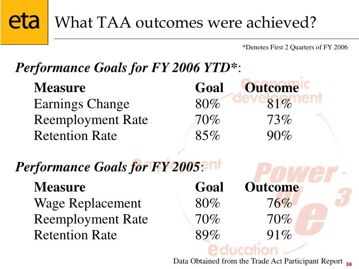 What TAA outcomes were achieved?